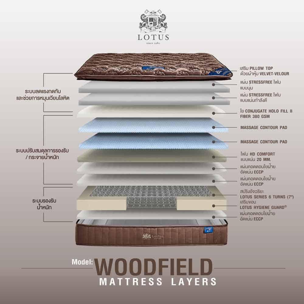 lotus-mattress-woodfield-03